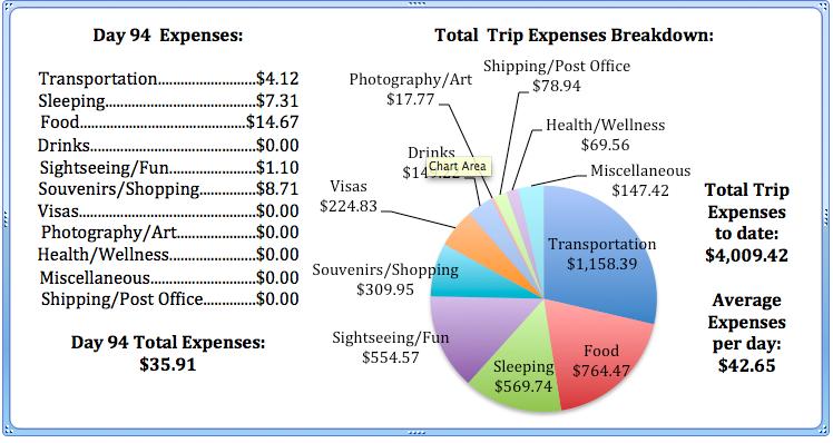 Day 94 Expenses.jpg
