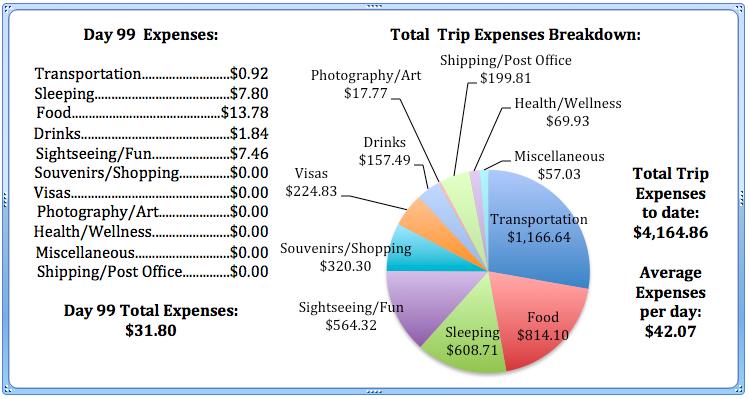 Day 99 Expenses.jpg