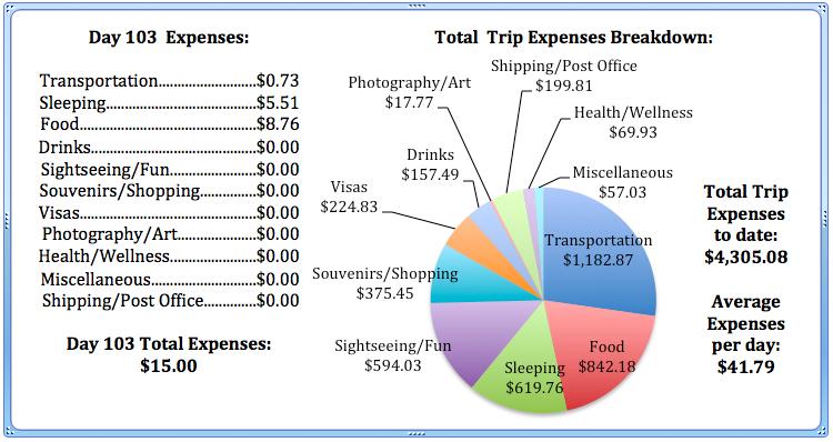 Day 103 Expenses.jpg