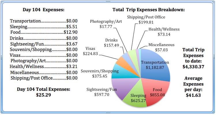 Day 104 Expenses.jpg