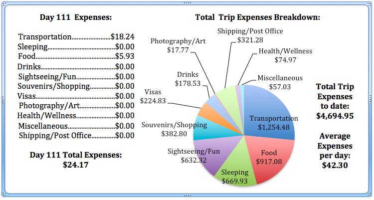 Day 111 Expenses.jpg