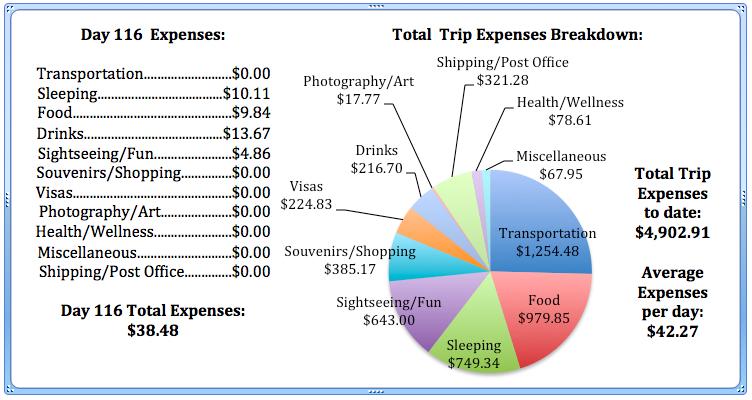 Day 116 Expenses.jpg