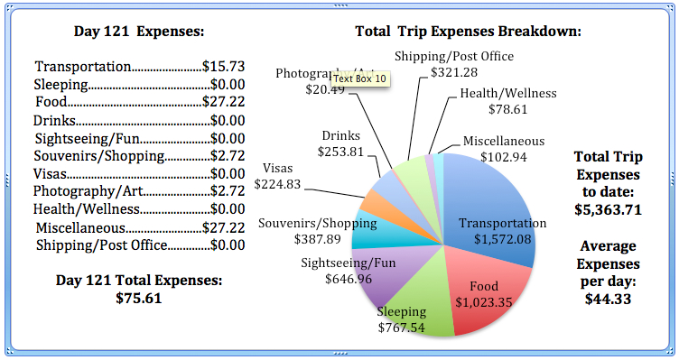 Day 121 Expenses.jpg