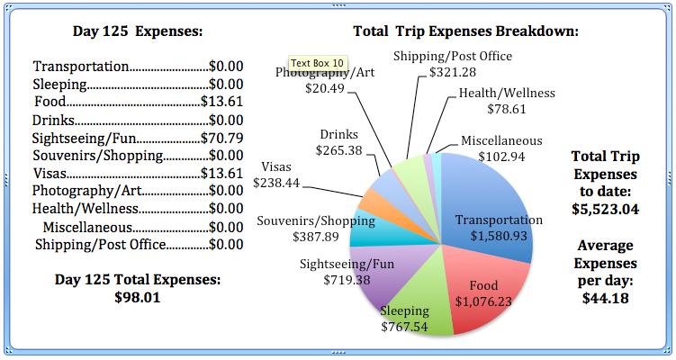 Day 125 Expenses.jpg