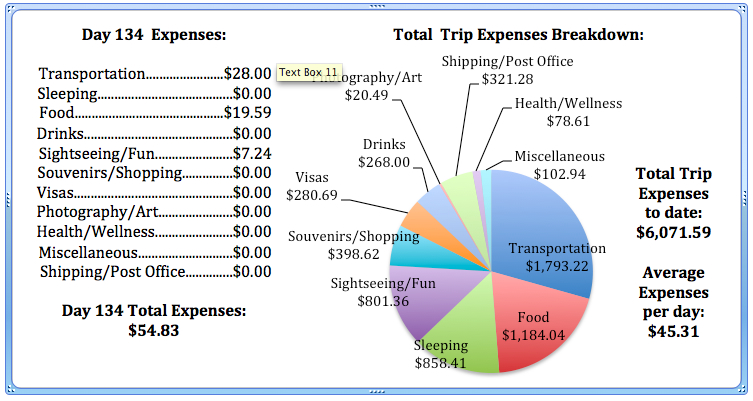 Day 134 Expenses.jpg