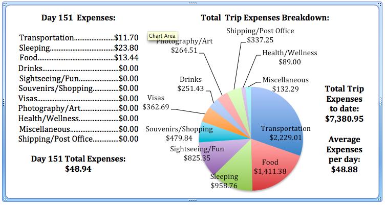 Day 151 Expenses.jpg