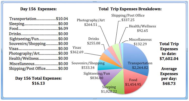 Day 156 Expenses.jpg
