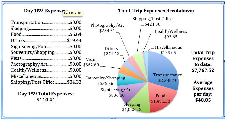 Day 159 Expenses.jpg