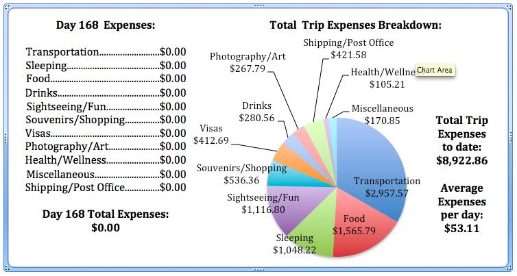 Day 168 Expenses.jpg