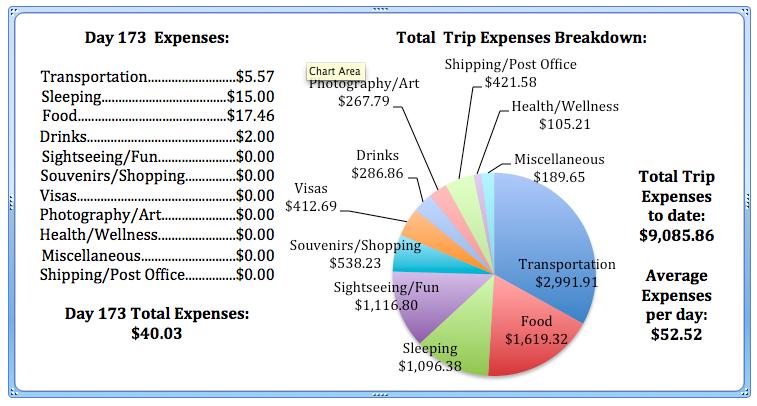 Day 173 Expenses.jpg