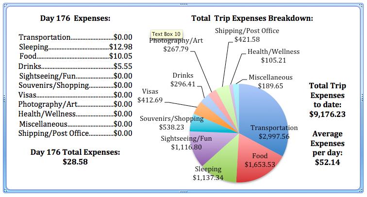 Day 176 Expenses.jpg