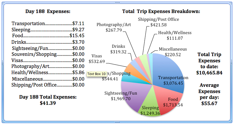 Day 188 Expenses.jpg