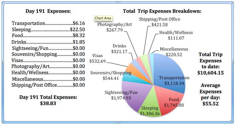 Day 191 Expenses.jpg