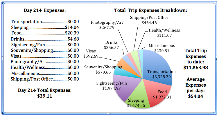 Day 214 Expenses.jpg