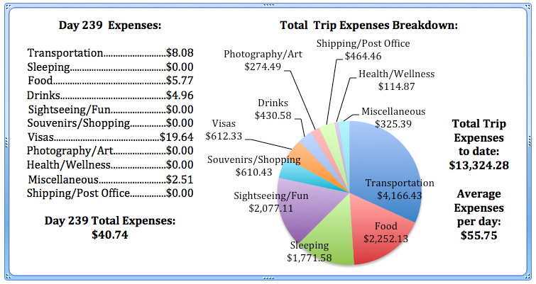 Day 239 Expenses.jpg