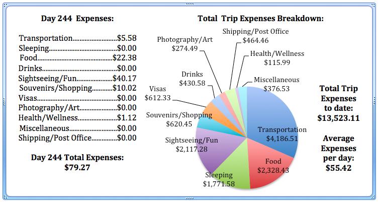 Day 244 Expenses.jpg