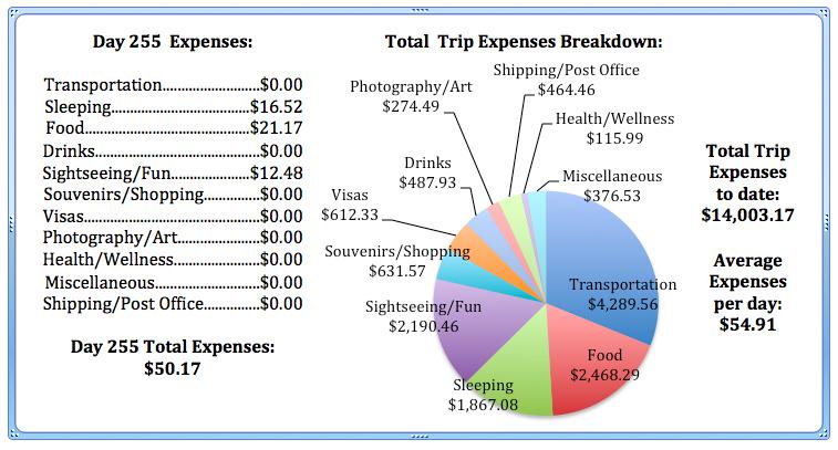 Day 255 Expenses.jpg
