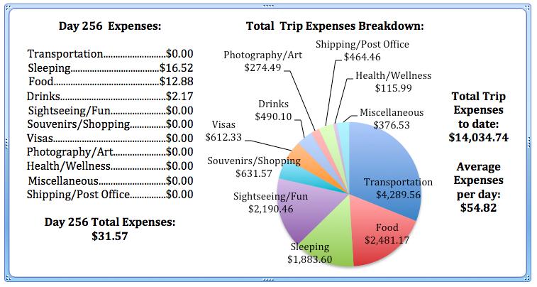 Day 256 Expenses.jpg
