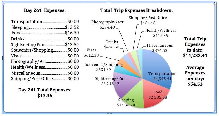 Day 261 Expenses.jpg