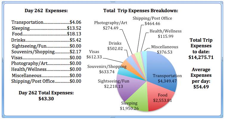 Day 262 Expenses.jpg