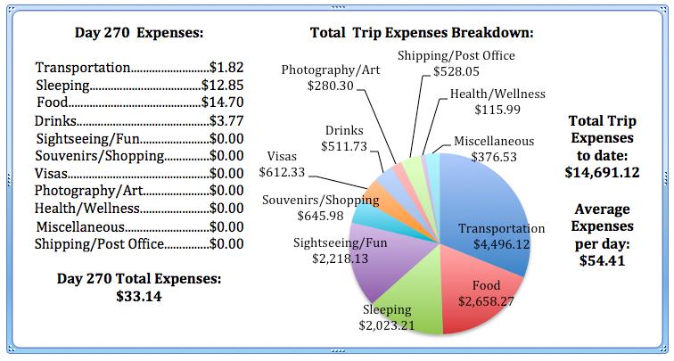 Day 270 Expenses.jpg