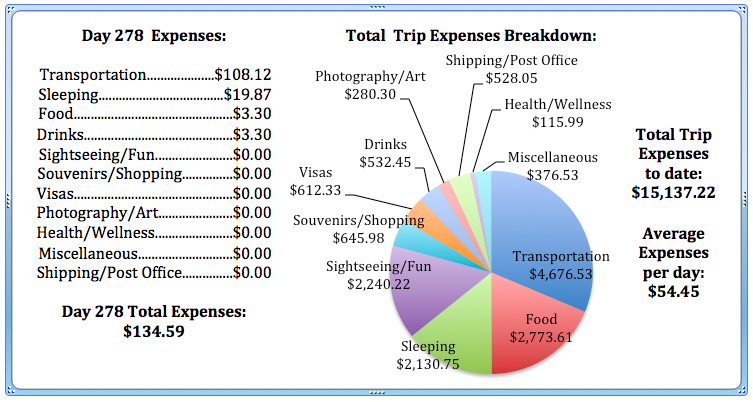 Day 278 Expenses.jpg
