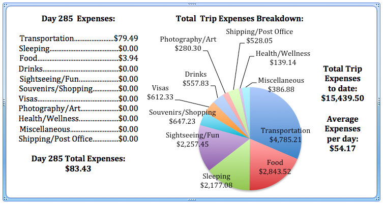 Day 285 Expenses.jpg