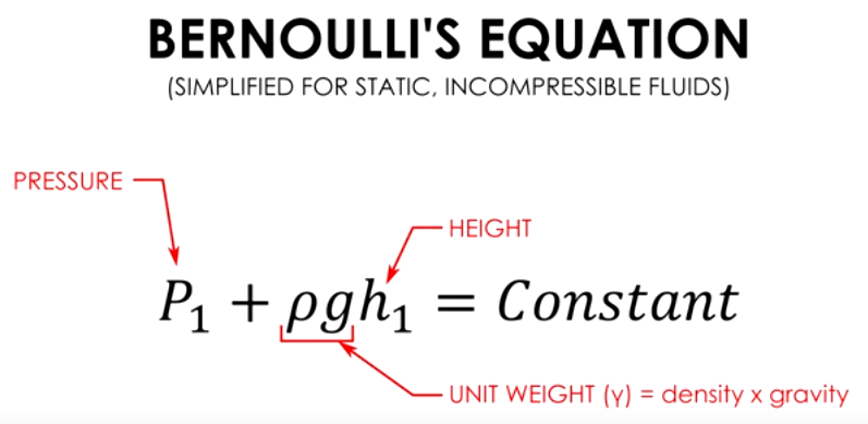 simplified bernoulli equation. notice that in bernoulli\u0027s equation, there is no volume, total weight, mass, or distribution, it\u0027s just height, pressure, and the unit weight of fluid simplified bernoulli equation c