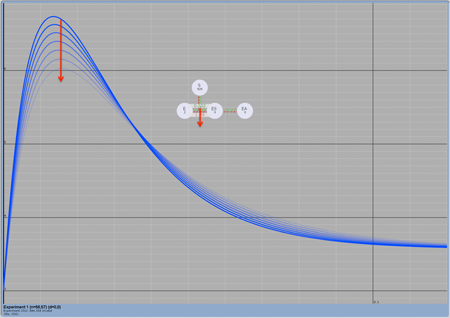 This figure illustrates the dynamic simulation nature of the KinTek Explorer. The user can scroll the value of a particular rate constantby dragging it up or down with the mouse. Instantly, the program re-calculates and displays the resulting curves in real time.