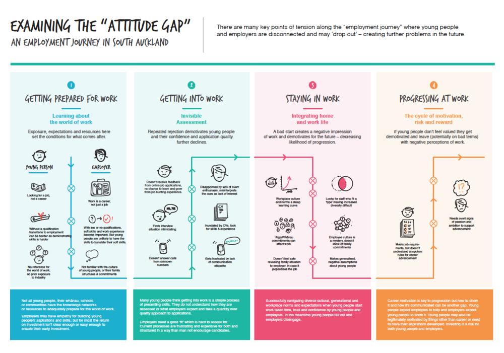 Att Gap poster.png