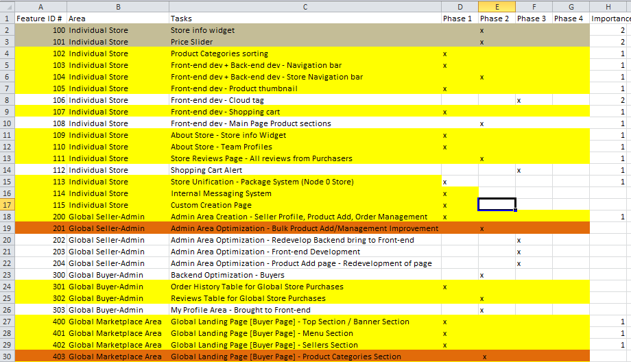 Information Architecture - Feature list