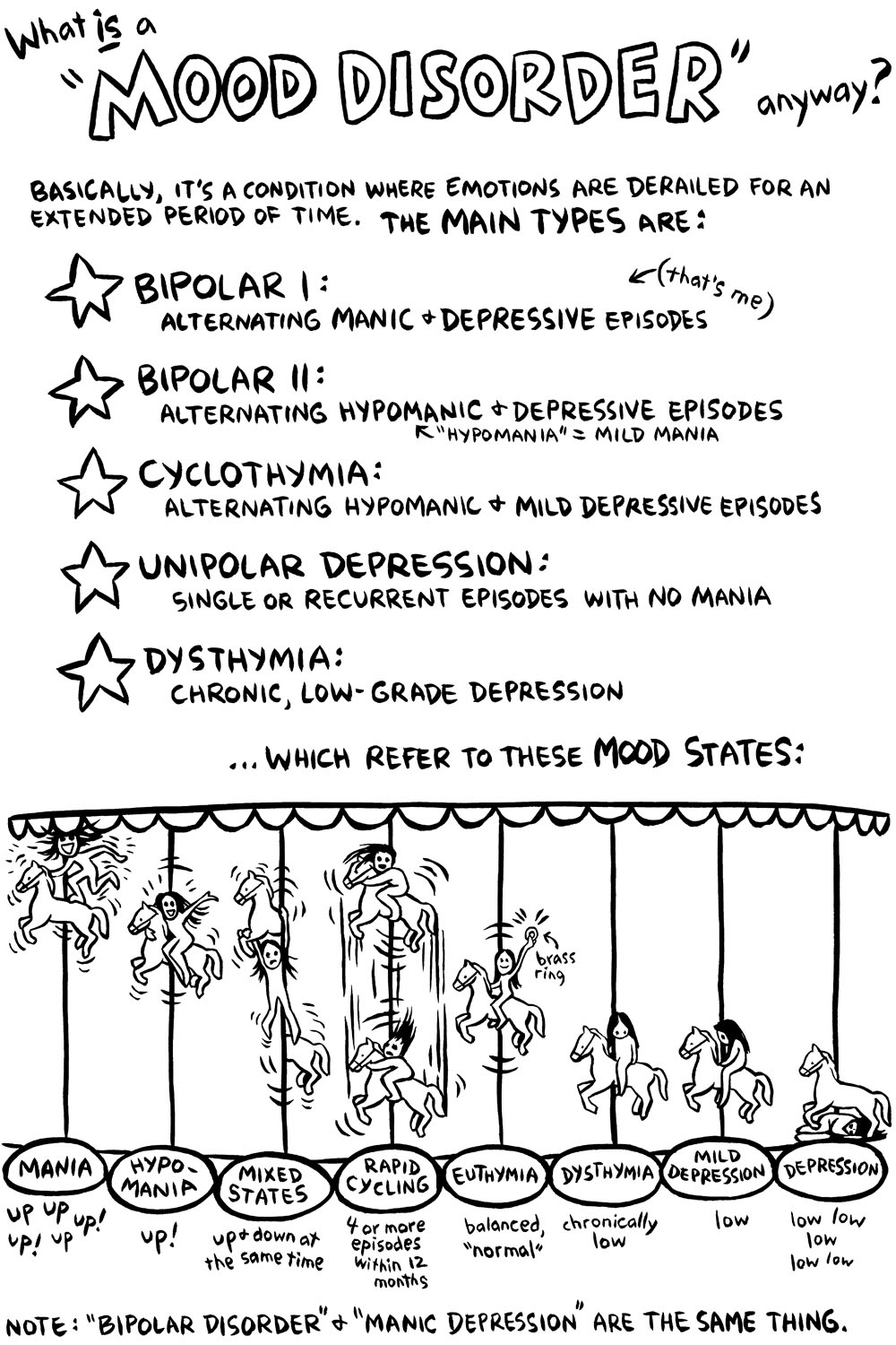 Ellen Forney - Mood Disorders.jpg