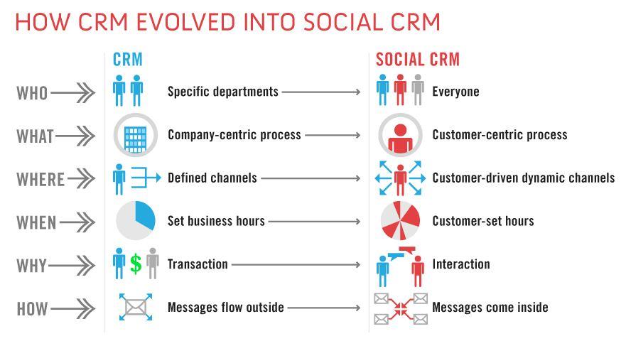 social-crm-evolution.jpeg
