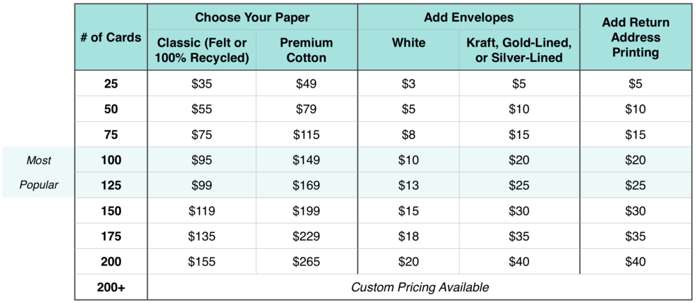 You paid a $25 deposit to begin your custom card design. This chart shows what the balance due today for your card print order will be after you (1) approve your design and (2) select the print options and number of cards you'd like to order.