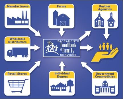 Food Access Sacramento Food Bank Family Services