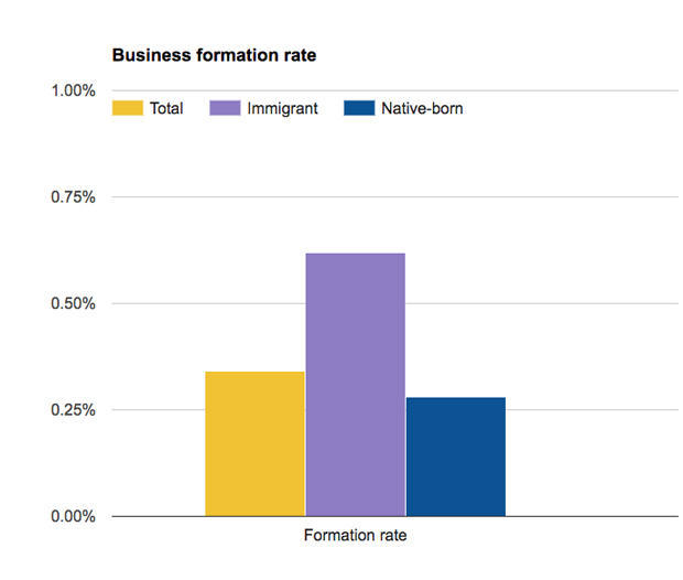 Source: Small Business Administration analysis of 2010 Current Population Survey.   CBS MONEYWATCH/IRINA IVANOVA