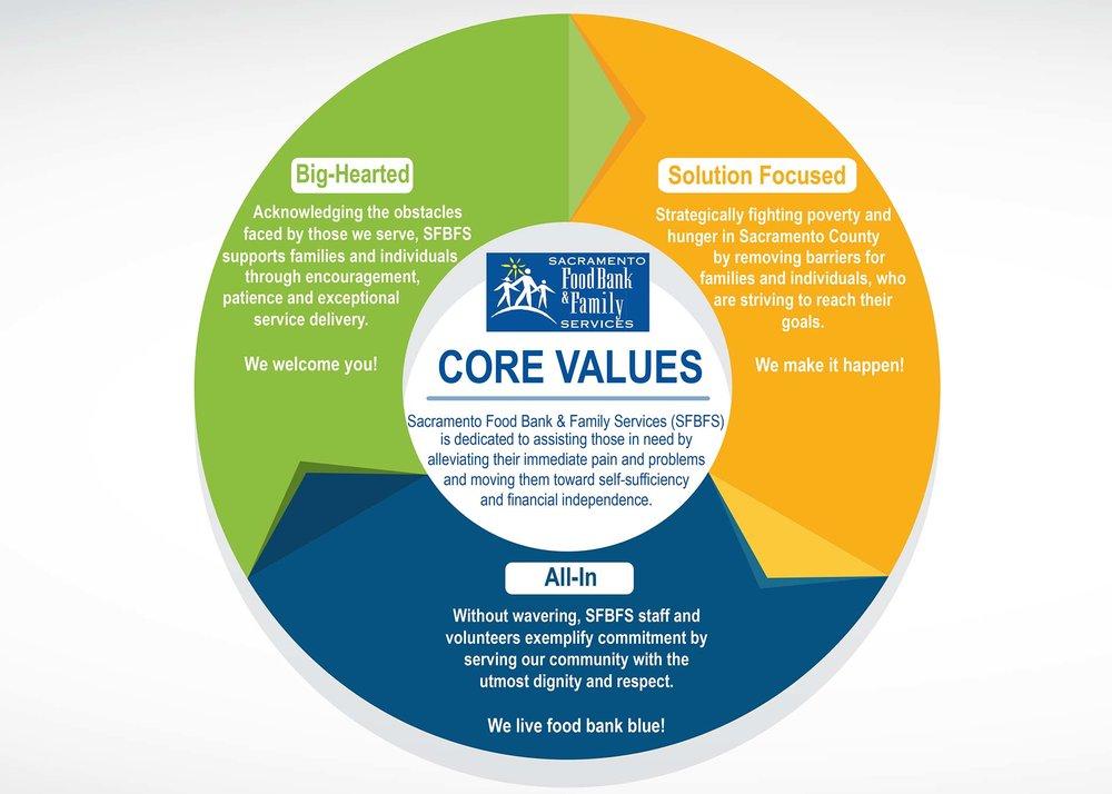 SFBFS_Core values_low.jpg