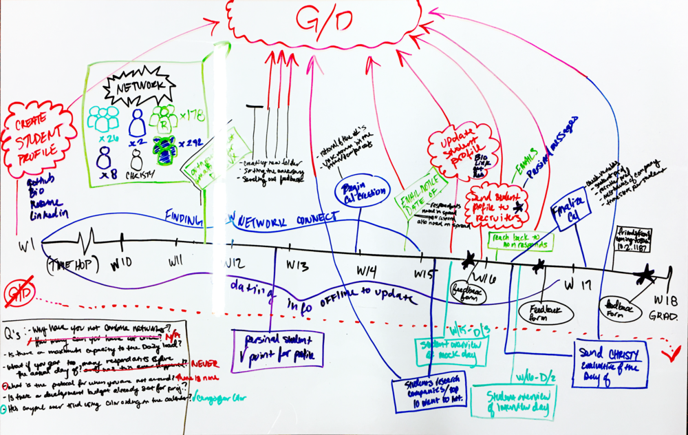 primecareerday callie blixrud rh callieblixrud com Engineering Process Flow Diagram Business Process Flow Diagram