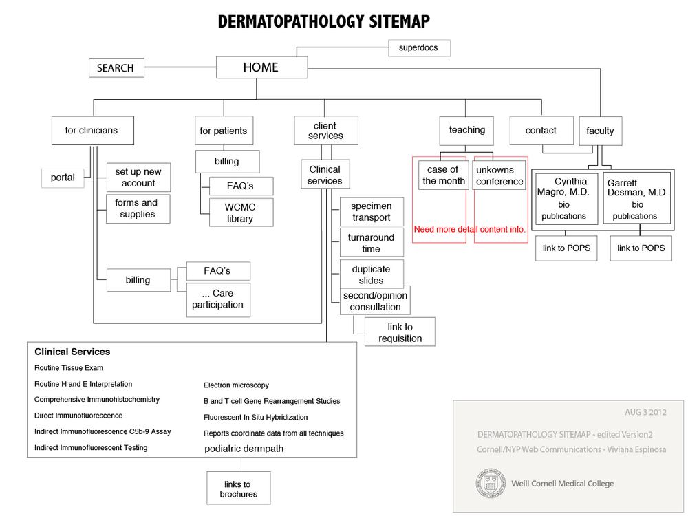 sitemap-derm.jpg