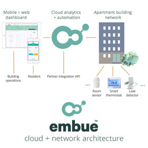 embue_cloud_network_architecture.jpg