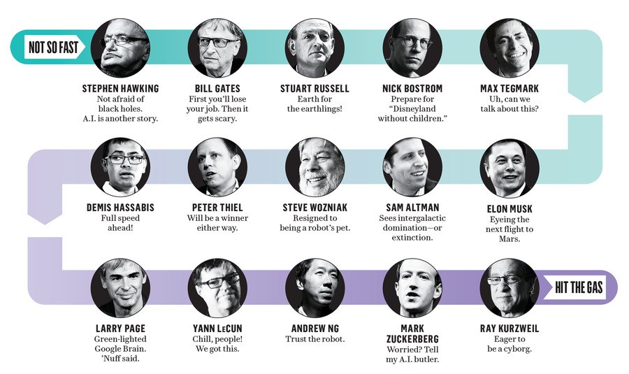 And by 'they', I mean all these old white guys. (A cute chart on the who-is-who from Not So Fast on AI to Hit the Gas - found on Pinterest, cannot find the creator of the image).