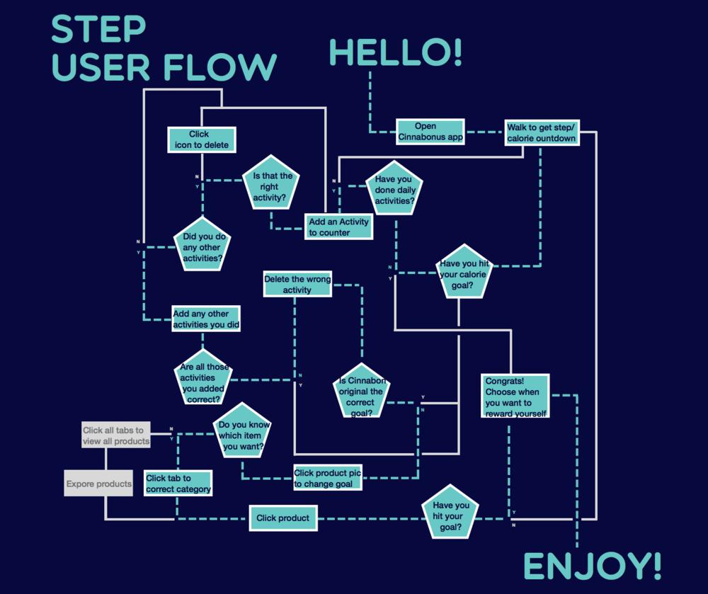 FINAL_userflow_step.png