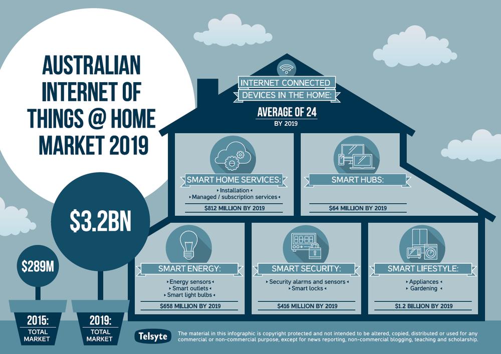Australian Iot Home Market To Reach 3 2 Billion By 2019