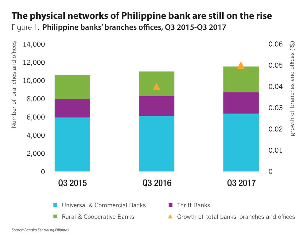 The-long-road-ahead-in-digitising-the-payments-space-in-the-Philippines-chart-1.jpg