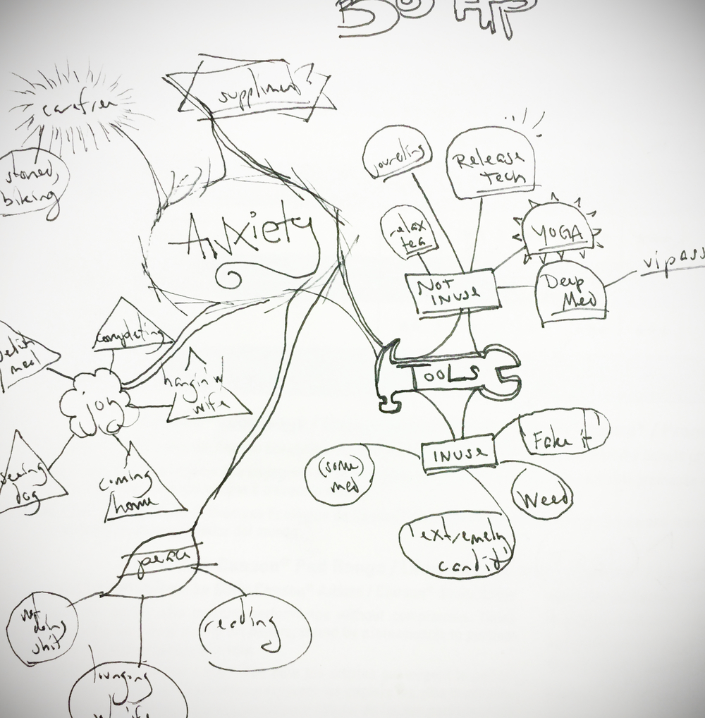 Mind mapping and Brain storming