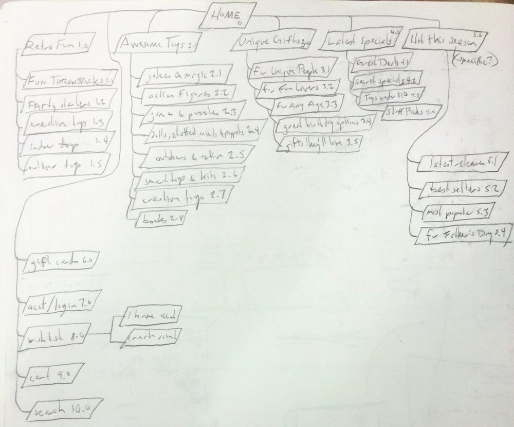 a rough sitemap emerges