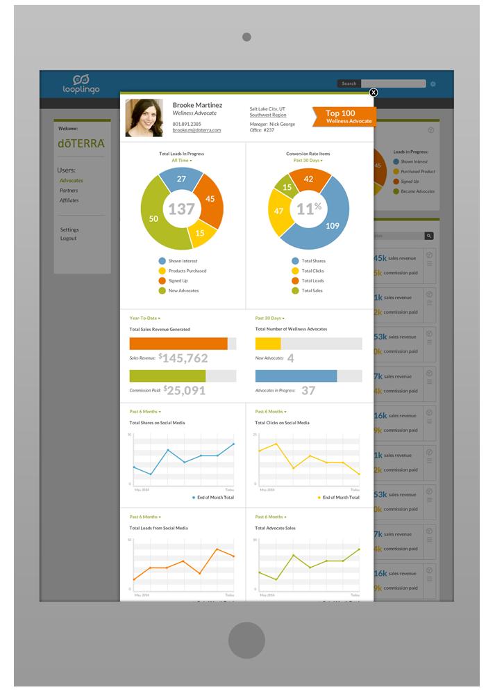 Merchant Portal Design - Wellness Advocate Metrics