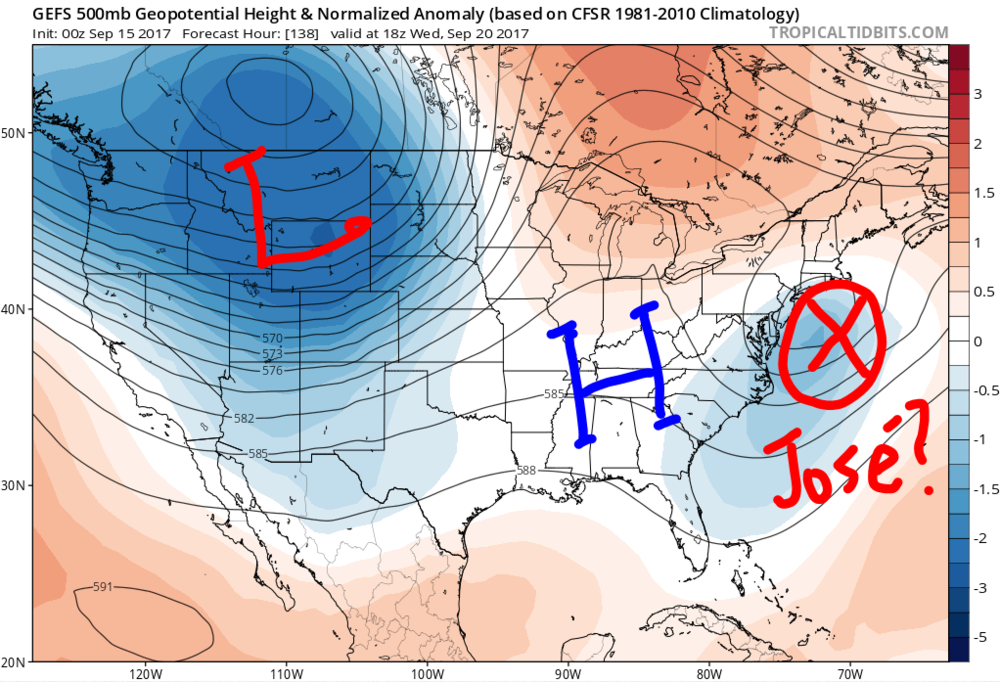 GFS Ensemble 500 mb geopotential height and geopotential height anomaly plots for the middle of next week. Notice the ridge (high pressure) setting up over the Eastern United States.