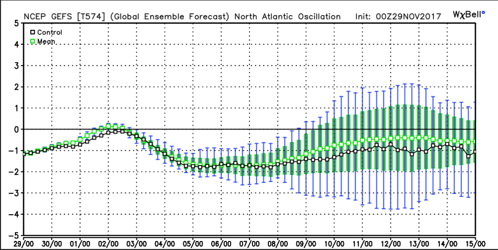Model Generated NAO Forecast (Source: WeatherBell Analytics)
