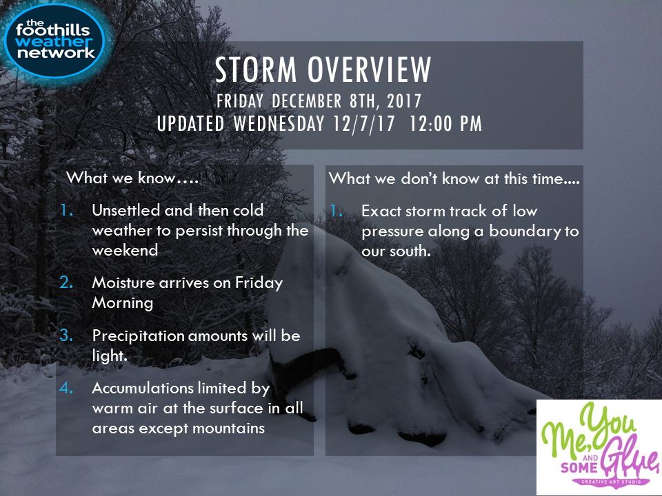 Storm Overview.png
